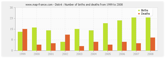 Distré : Number of births and deaths from 1999 to 2008