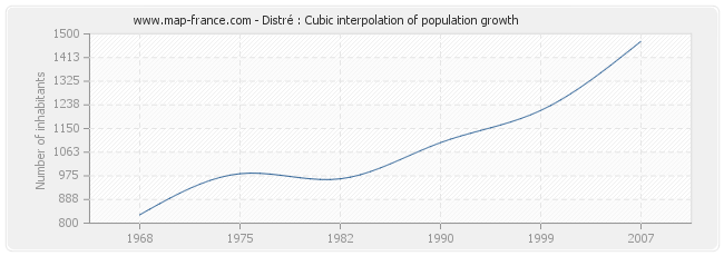 Distré : Cubic interpolation of population growth