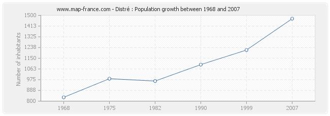 Population Distré