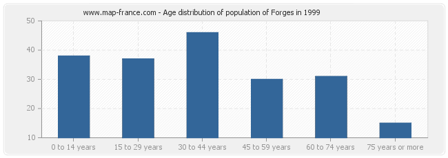 Age distribution of population of Forges in 1999