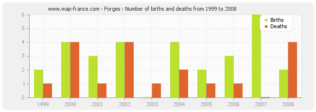 Forges : Number of births and deaths from 1999 to 2008