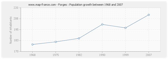 Population Forges