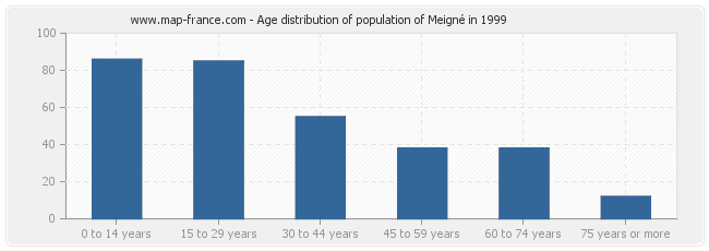 Age distribution of population of Meigné in 1999