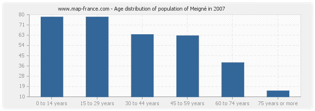 Age distribution of population of Meigné in 2007