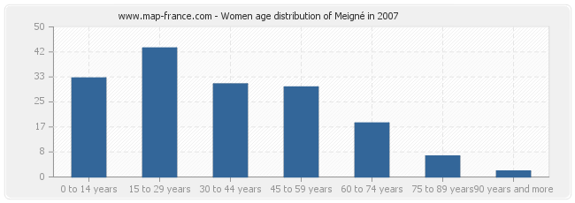 Women age distribution of Meigné in 2007