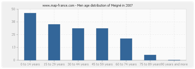 Men age distribution of Meigné in 2007