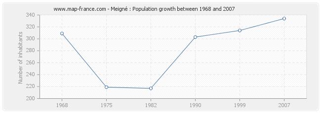 Population Meigné