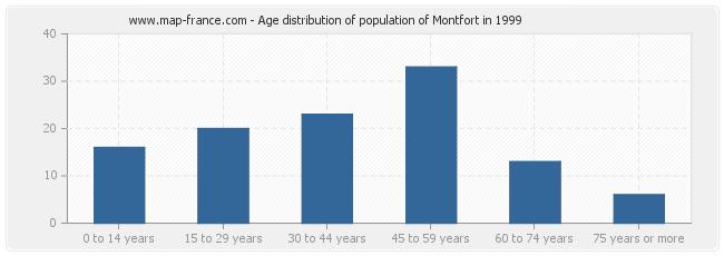 Age distribution of population of Montfort in 1999