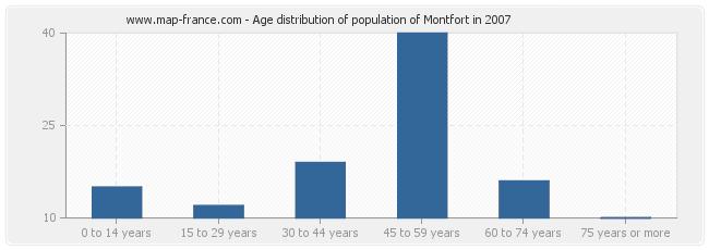 Age distribution of population of Montfort in 2007