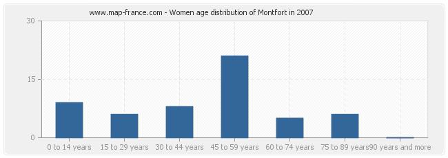 Women age distribution of Montfort in 2007