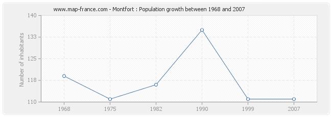 Population Montfort