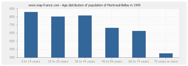 Age distribution of population of Montreuil-Bellay in 1999