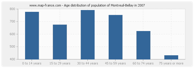 Age distribution of population of Montreuil-Bellay in 2007