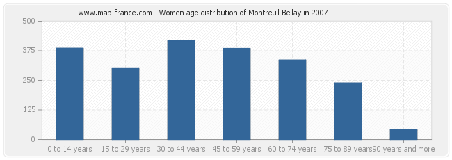 Women age distribution of Montreuil-Bellay in 2007