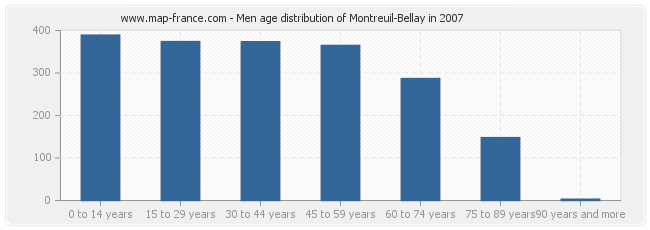 Men age distribution of Montreuil-Bellay in 2007
