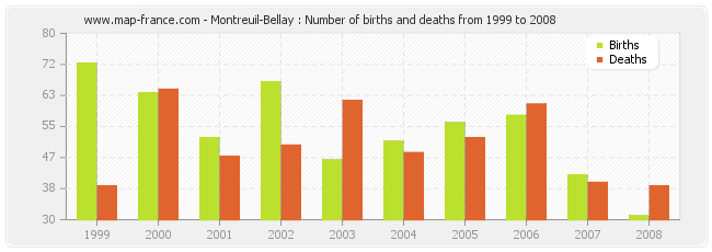 Montreuil-Bellay : Number of births and deaths from 1999 to 2008