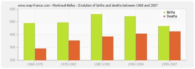 Montreuil-Bellay : Evolution of births and deaths between 1968 and 2007