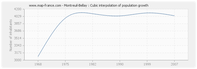 Montreuil-Bellay : Cubic interpolation of population growth