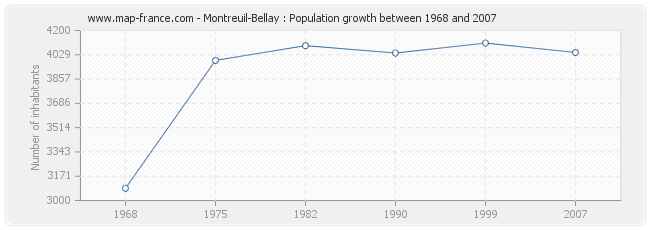 Population Montreuil-Bellay