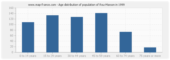 Age distribution of population of Rou-Marson in 1999