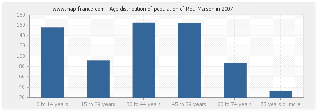 Age distribution of population of Rou-Marson in 2007