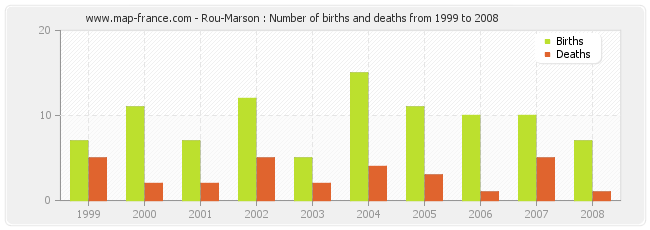 Rou-Marson : Number of births and deaths from 1999 to 2008