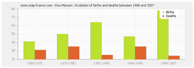 Rou-Marson : Evolution of births and deaths between 1968 and 2007