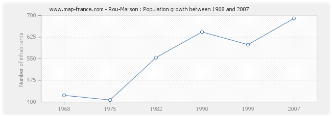 Population Rou-Marson