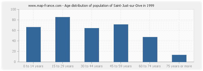 Age distribution of population of Saint-Just-sur-Dive in 1999