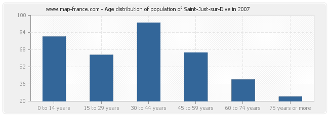 Age distribution of population of Saint-Just-sur-Dive in 2007