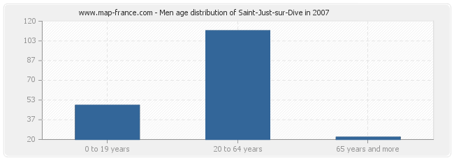 Men age distribution of Saint-Just-sur-Dive in 2007
