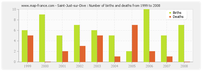 Saint-Just-sur-Dive : Number of births and deaths from 1999 to 2008