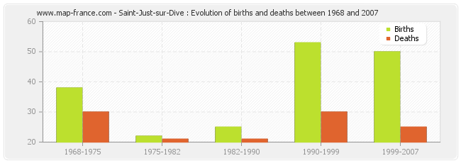 Saint-Just-sur-Dive : Evolution of births and deaths between 1968 and 2007