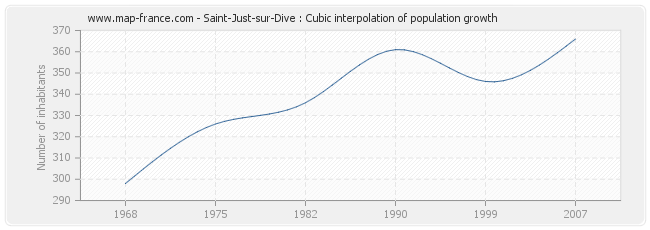 Saint-Just-sur-Dive : Cubic interpolation of population growth