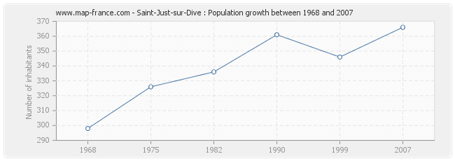 Population Saint-Just-sur-Dive