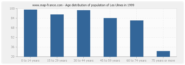 Age distribution of population of Les Ulmes in 1999