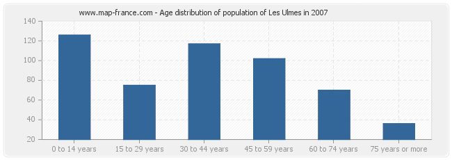 Age distribution of population of Les Ulmes in 2007