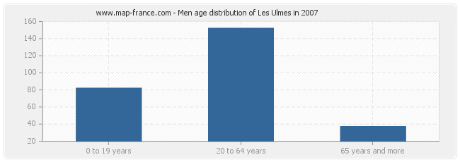 Men age distribution of Les Ulmes in 2007