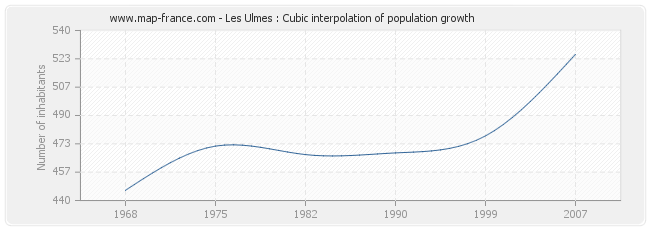 Les Ulmes : Cubic interpolation of population growth