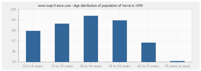 Age distribution of population of Verrie in 1999
