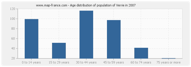 Age distribution of population of Verrie in 2007