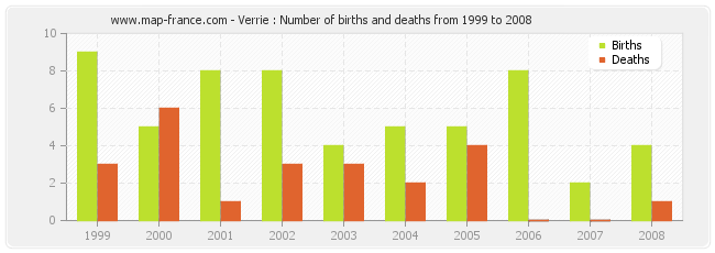 Verrie : Number of births and deaths from 1999 to 2008