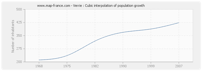 Verrie : Cubic interpolation of population growth
