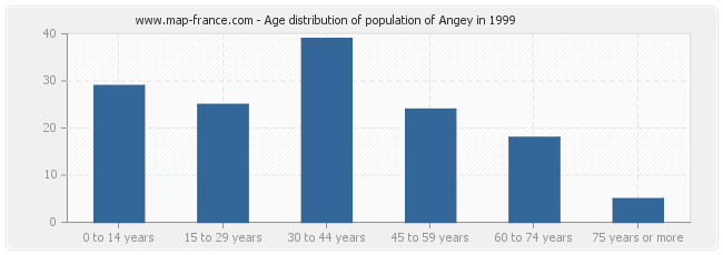 Age distribution of population of Angey in 1999