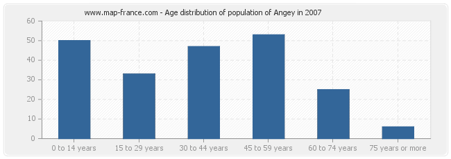 Age distribution of population of Angey in 2007