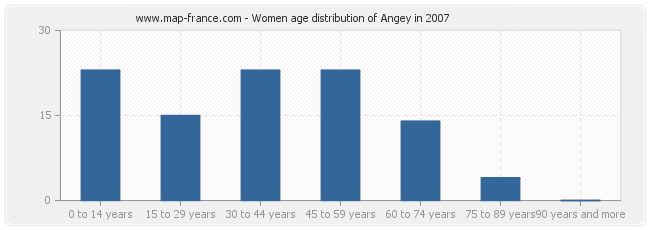 Women age distribution of Angey in 2007