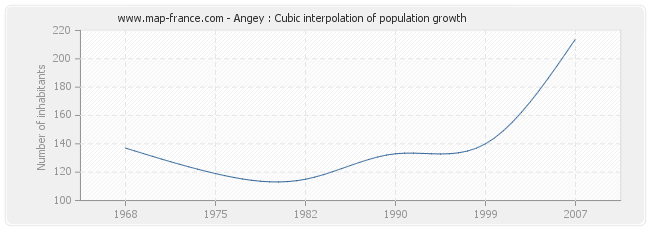 Angey : Cubic interpolation of population growth