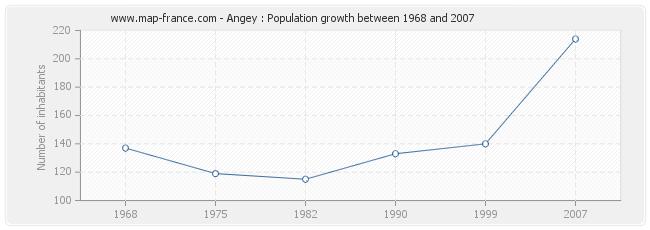 Population Angey