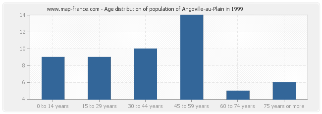 Age distribution of population of Angoville-au-Plain in 1999