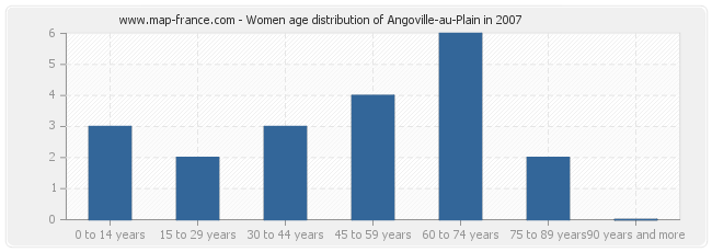 Women age distribution of Angoville-au-Plain in 2007